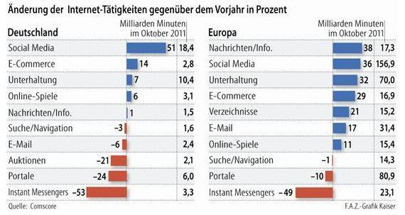 Bei der Nachrichtennutzung kann Deutschland beim Europa-Trend nicht mitziehen. (Quelle: F.A.Z./Netzökonom)